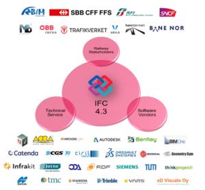 L'immagine contiene la lista dei partecipanti all'Implementers Forum del progetto IFC Rail
